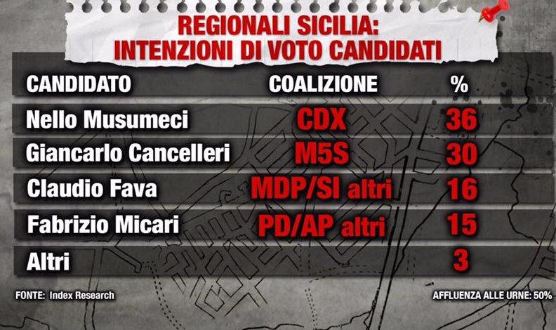 Regionali, un sondaggio dà in testa Musumeci. Cancelleri dietro, Fava precede Micari