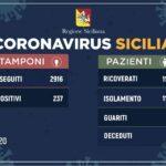 Coronavirus, i casi in Sicilia sono 237