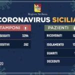 Coronavirus: Sicilia positivi quota 282 su 3294 tamponi eseguiti